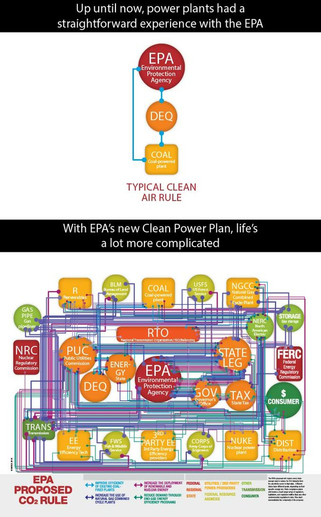 EPA CPP Regulatory Maze.jpg
