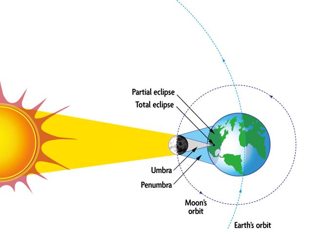 eclipse-geometry-nasa.png