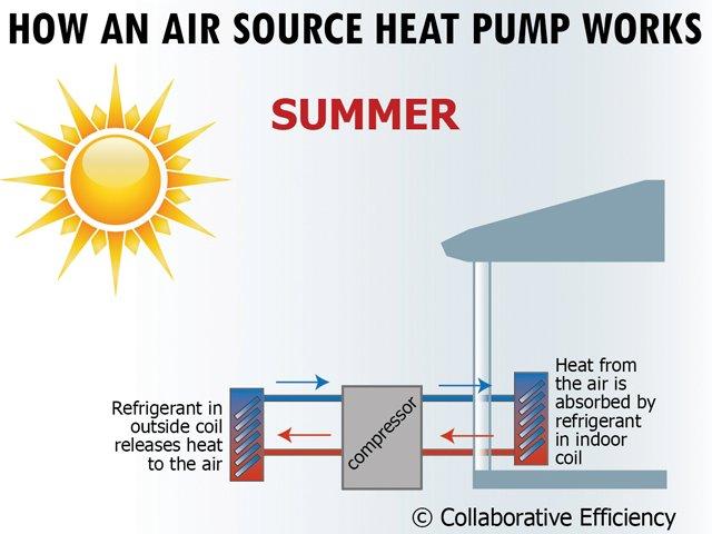 how heat pump works summer?cb=e7aeecf8f8d2aa74a6d198e9fa14a80c benefits of air source heat pumps www scliving coop