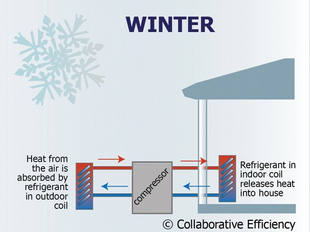 how-heat-pump-works-winter.png