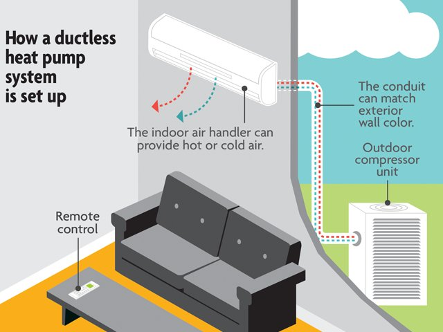How a ductless heat pump system is set up.png