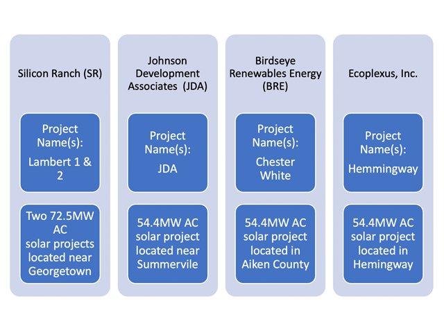 Solar power supply deals move toward construction .png